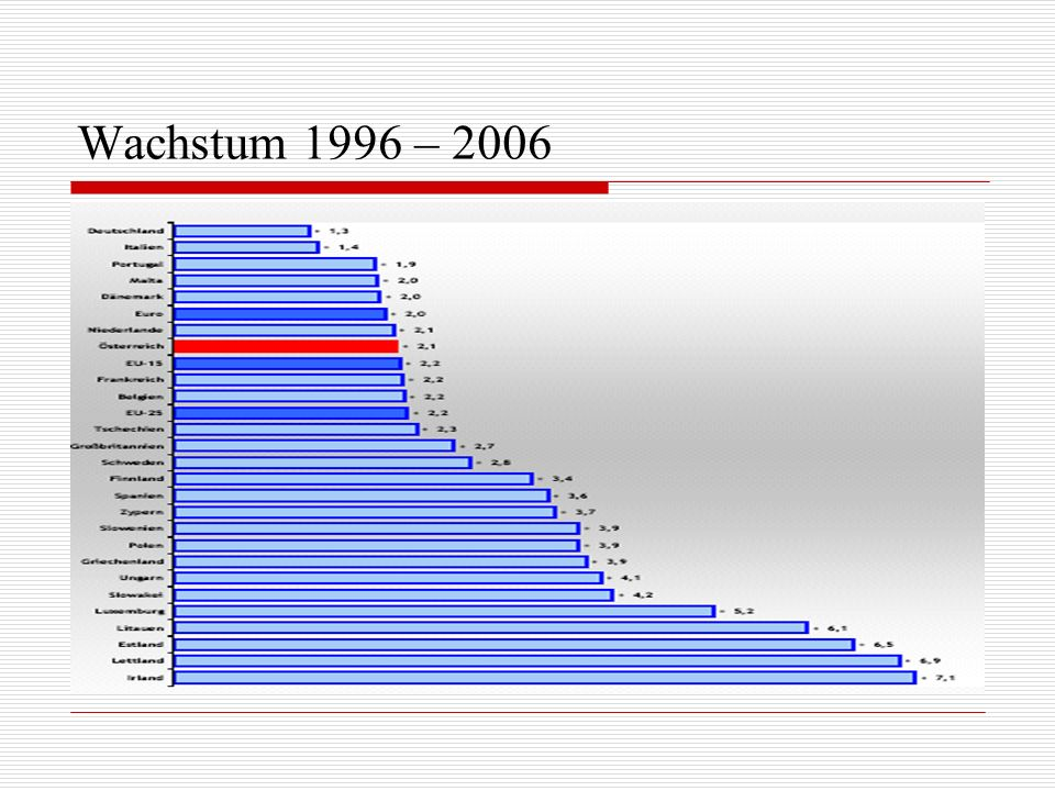 Wachstum 1996 – 2006