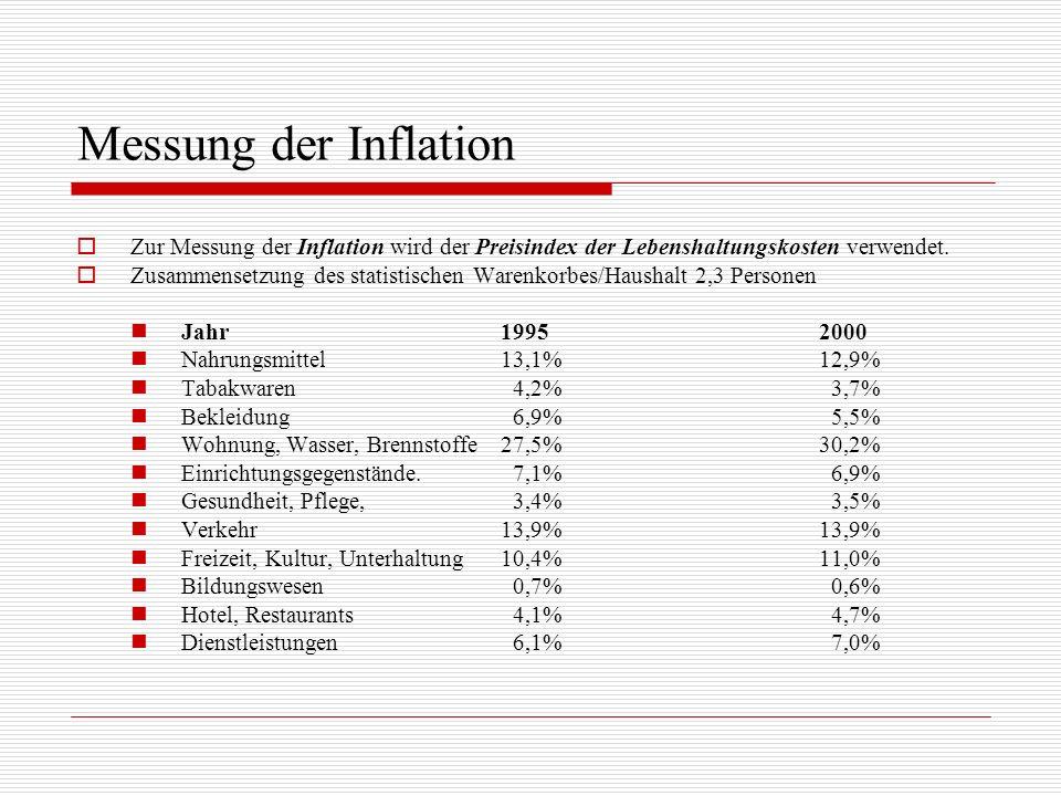 Messung der Inflation Zur Messung der Inflation wird der Preisindex der Lebenshaltungskosten verwendet.