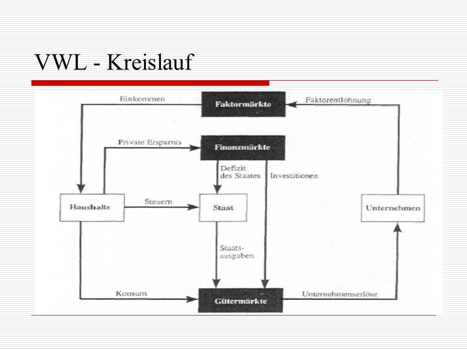 VWL - Kreislauf