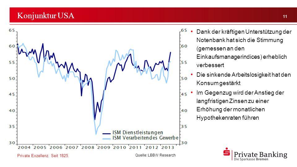 Konjunktur USA Dank der kräftigen Unterstützung der Notenbank hat sich die Stimmung (gemessen an den Einkaufsmanagerindices) erheblich verbessert.