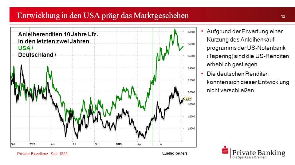 Entwicklung in den USA prägt das Marktgeschehen