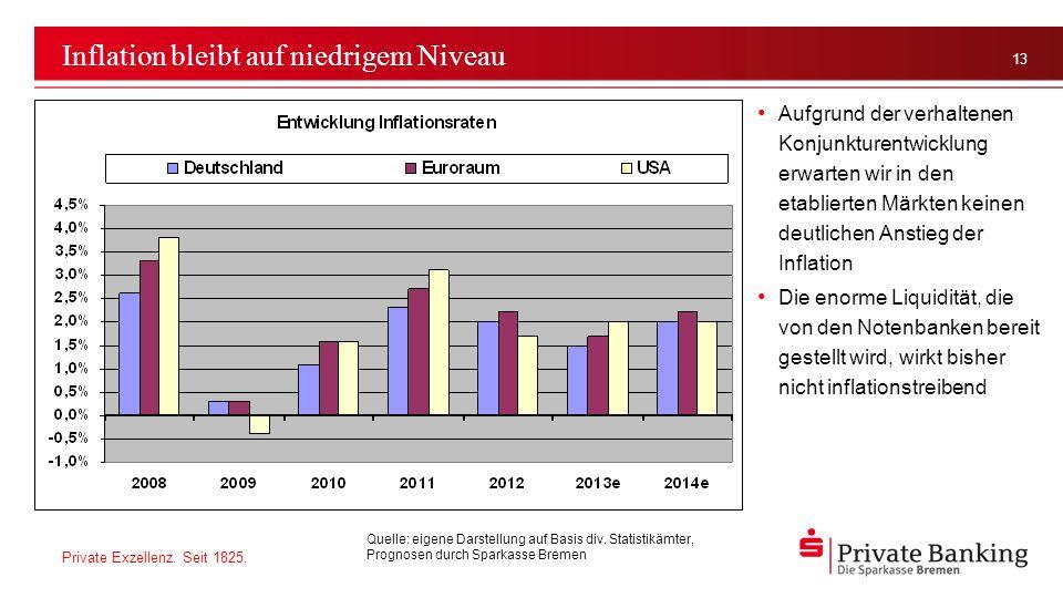 Inflation bleibt auf niedrigem Niveau