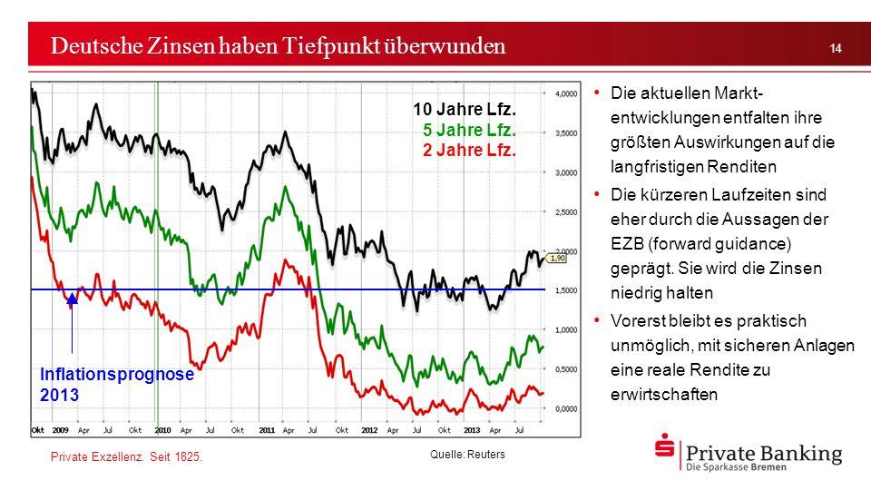 Deutsche Zinsen haben Tiefpunkt überwunden