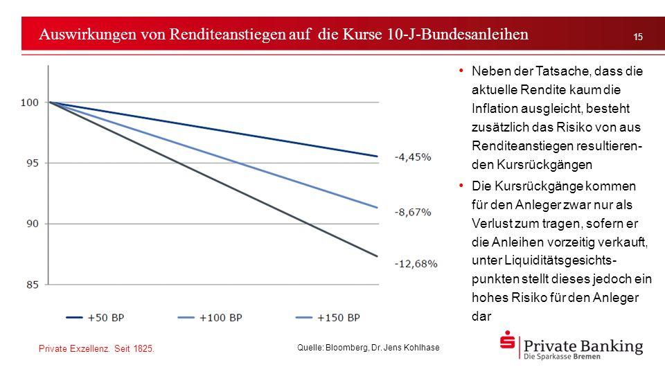 Auswirkungen von Renditeanstiegen auf die Kurse 10-J-Bundesanleihen