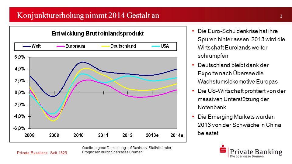 Konjunkturerholung nimmt 2014 Gestalt an