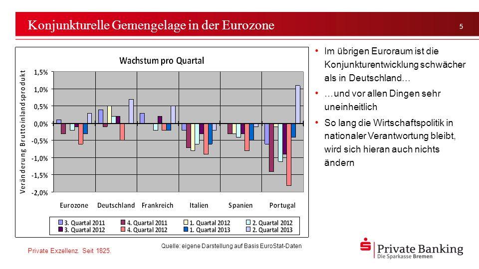 Konjunkturelle Gemengelage in der Eurozone