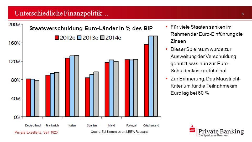 Unterschiedliche Finanzpolitik…