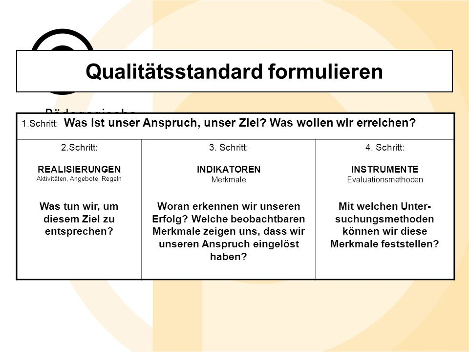 Qualitätsstandard formulieren