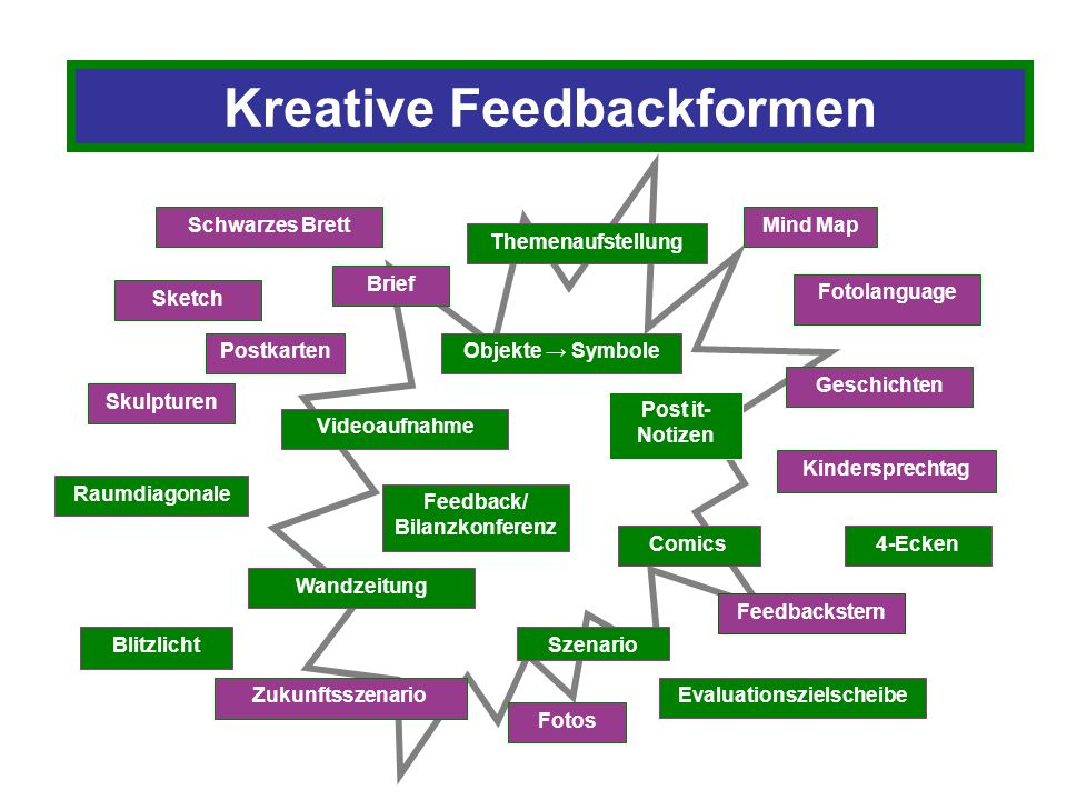 Kreative Feedbackformen