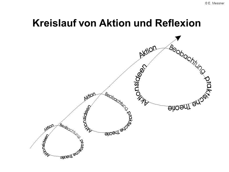 Kreislauf von Aktion und Reflexion