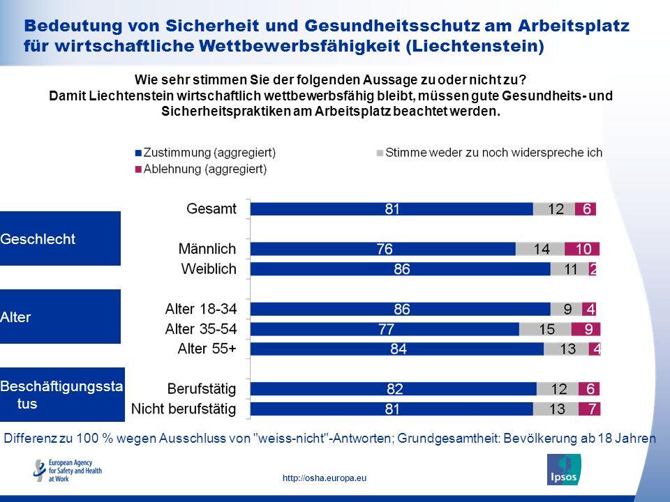 Bedeutung von Sicherheit und Gesundheitsschutz am Arbeitsplatz für wirtschaftliche Wettbewerbsfähigkeit (Liechtenstein)