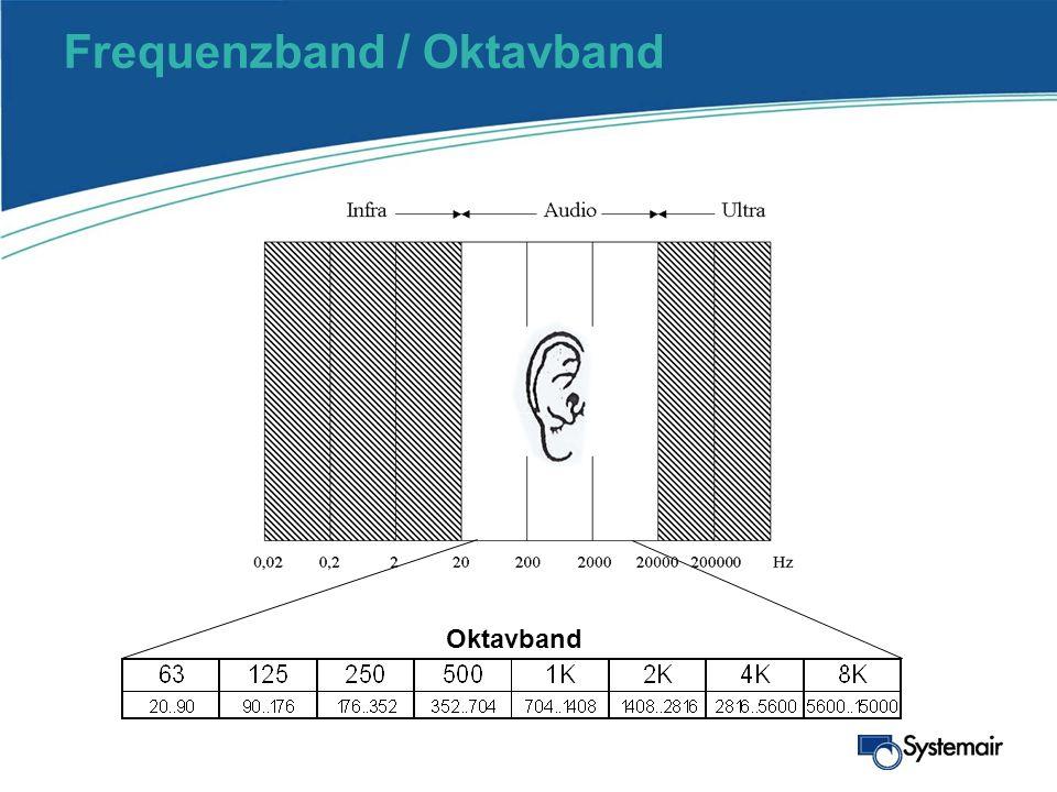 Frequenzband / Oktavband