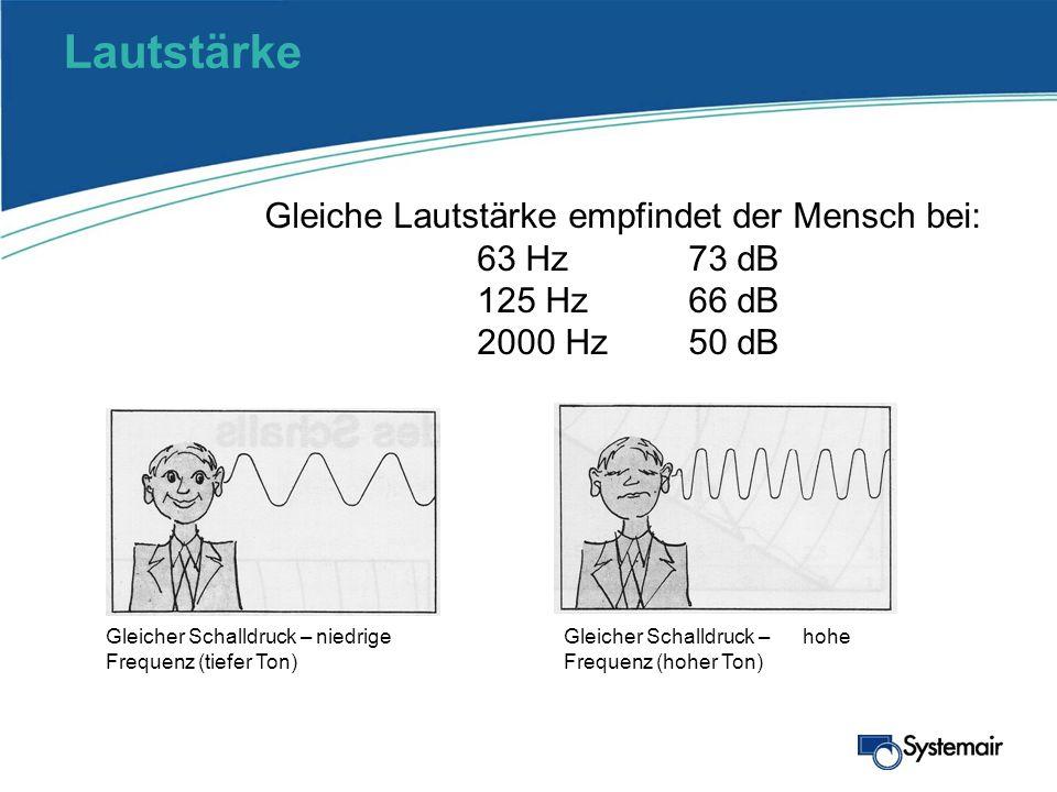 Lautstärke Gleiche Lautstärke empfindet der Mensch bei: 63 Hz 73 dB