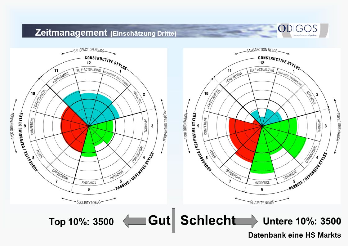 Zeitmanagement (Einschätzung Dritte)