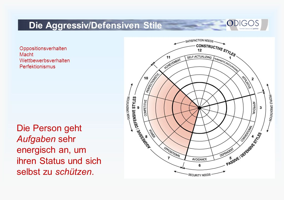 Die Aggressiv/Defensiven Stile