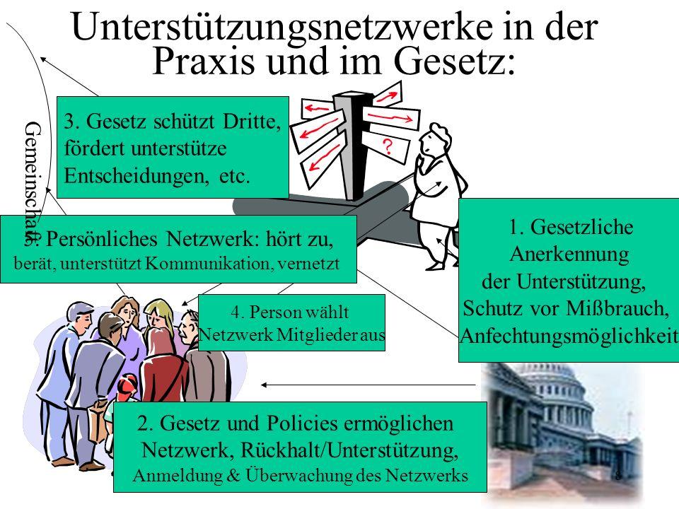 Unterstützungsnetzwerke in der Praxis und im Gesetz: