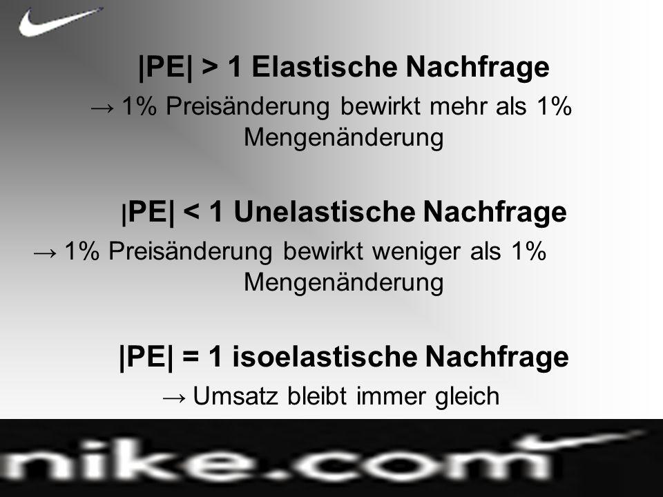 |PE| > 1 Elastische Nachfrage