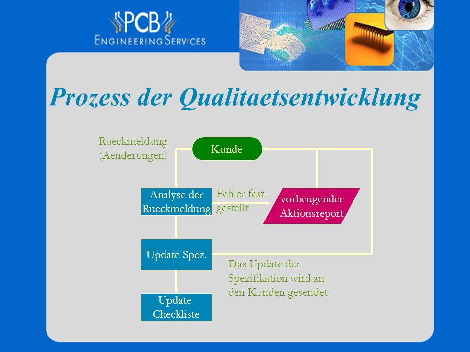Prozess der Qualitaetsentwicklung