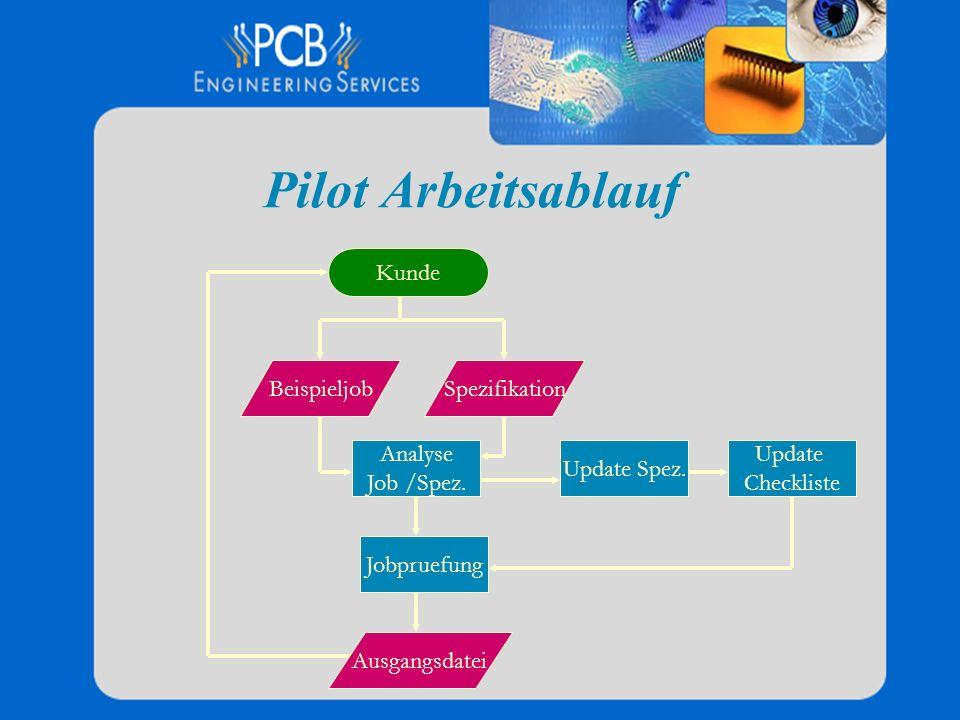 Pilot Arbeitsablauf Kunde Beispieljob Spezifikation Analyse Job /Spez.