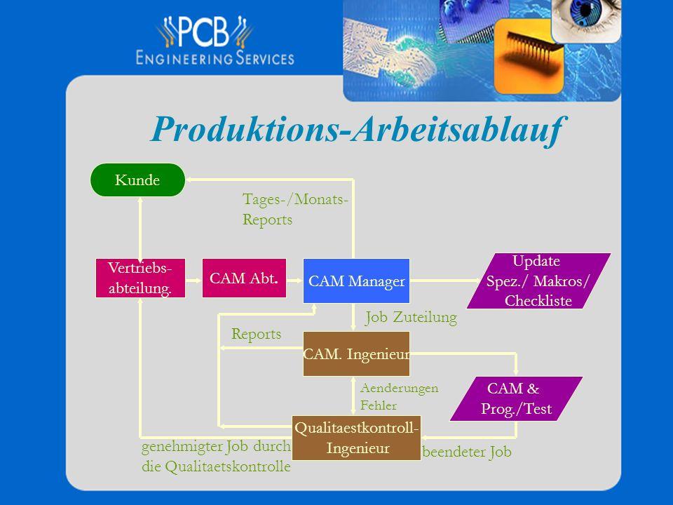 Produktions-Arbeitsablauf