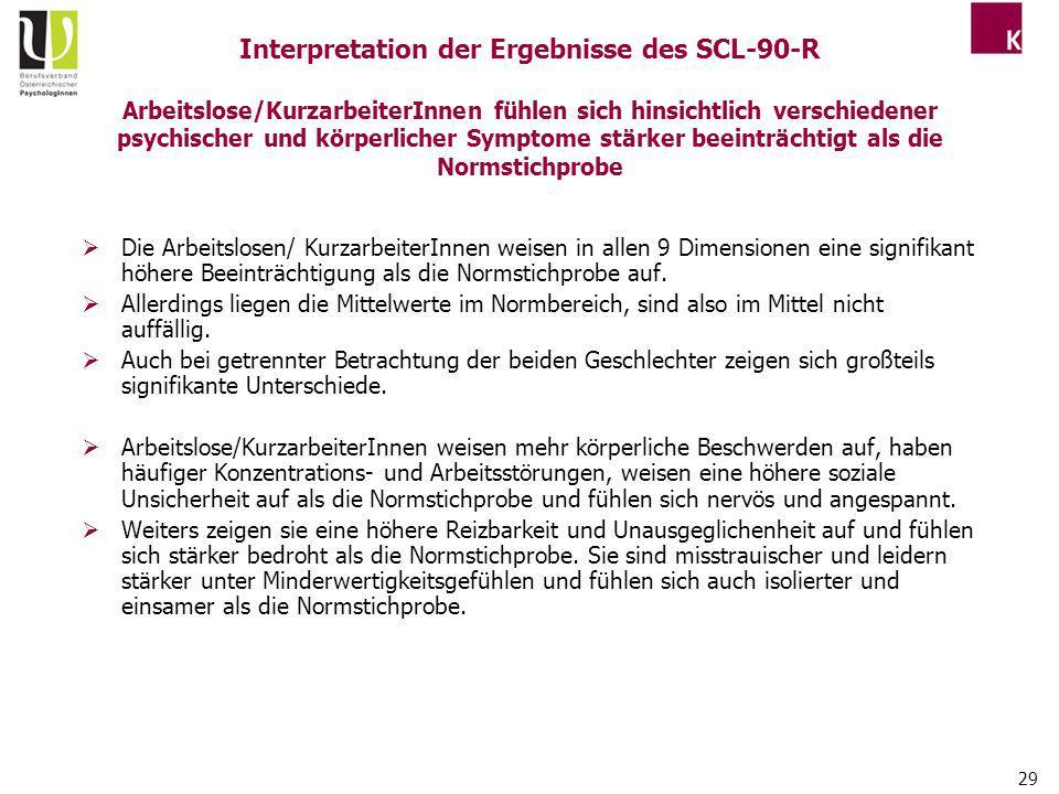 Interpretation der Ergebnisse des SCL-90-R Arbeitslose/KurzarbeiterInnen fühlen sich hinsichtlich verschiedener psychischer und körperlicher Symptome stärker beeinträchtigt als die Normstichprobe