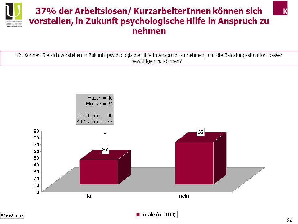 37% der Arbeitslosen/ KurzarbeiterInnen können sich vorstellen, in Zukunft psychologische Hilfe in Anspruch zu nehmen