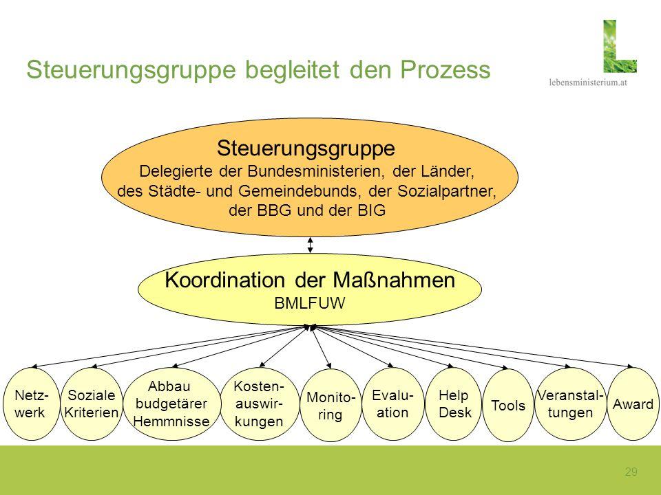 Koordination der Maßnahmen BMLFUW