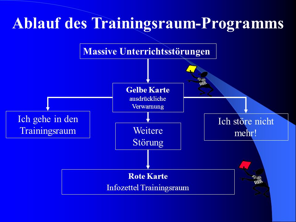 Ablauf des Trainingsraum-Programms