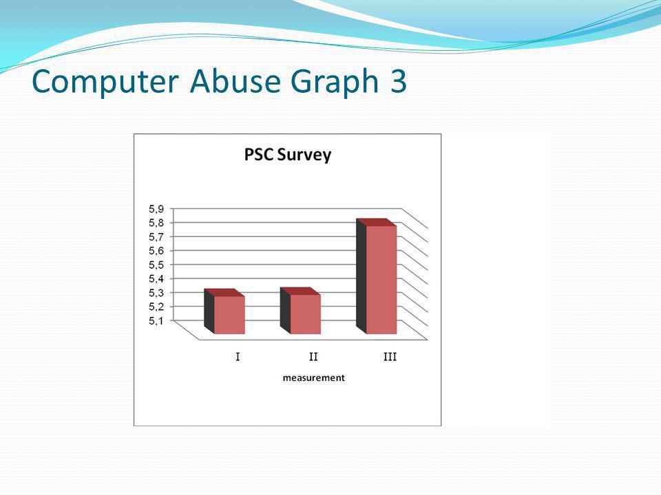 Computer Abuse Graph 3