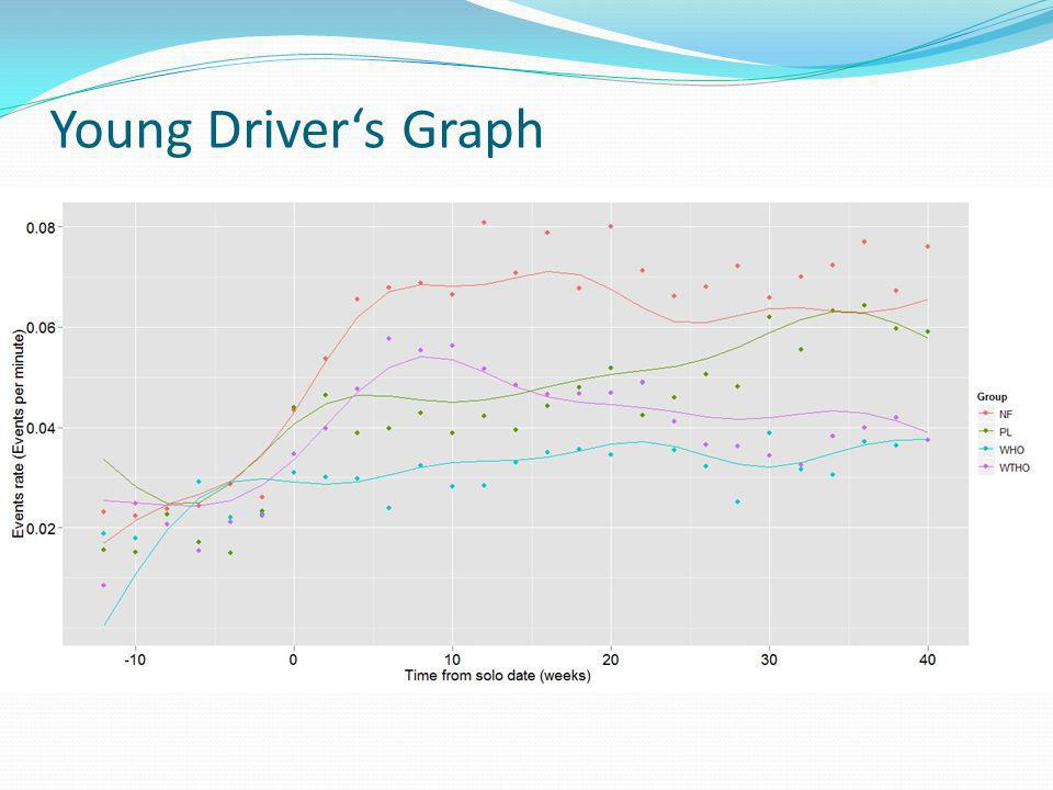 Young Driver's Graph