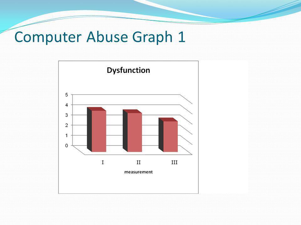 Computer Abuse Graph 1