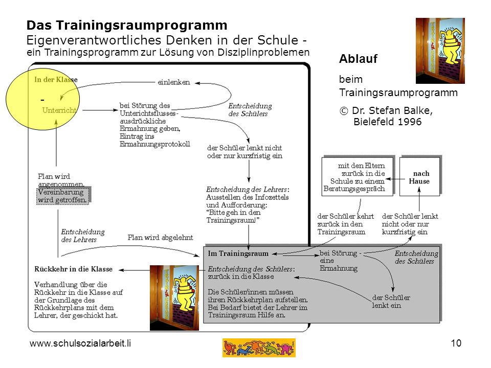 Das Trainingsraumprogramm