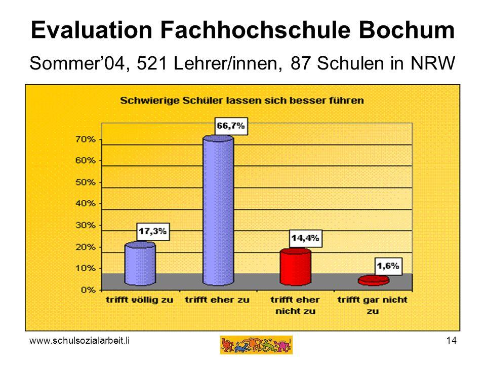 Evaluation Fachhochschule Bochum Sommer'04, 521 Lehrer/innen, 87 Schulen in NRW
