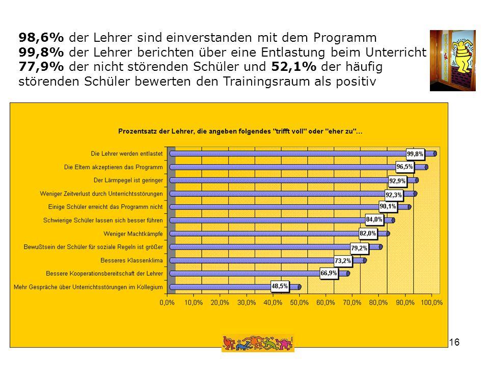 98,6% der Lehrer sind einverstanden mit dem Programm 99,8% der Lehrer berichten über eine Entlastung beim Unterricht 77,9% der nicht störenden Schüler und 52,1% der häufig störenden Schüler bewerten den Trainingsraum als positiv