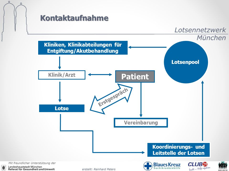 Kontaktaufnahme Patient