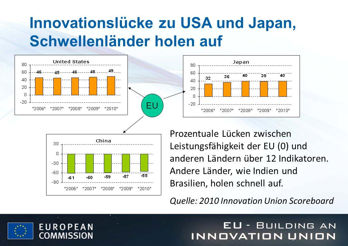 Innovationslücke zu USA und Japan, Schwellenländer holen auf