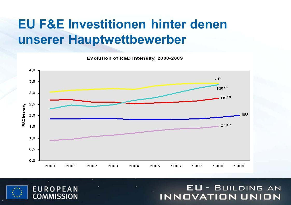 EU F&E Investitionen hinter denen unserer Hauptwettbewerber
