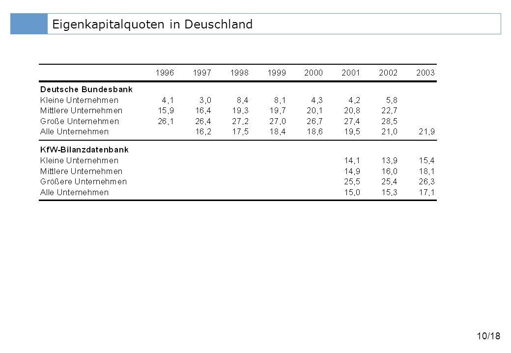Eigenkapitalquoten in Deuschland
