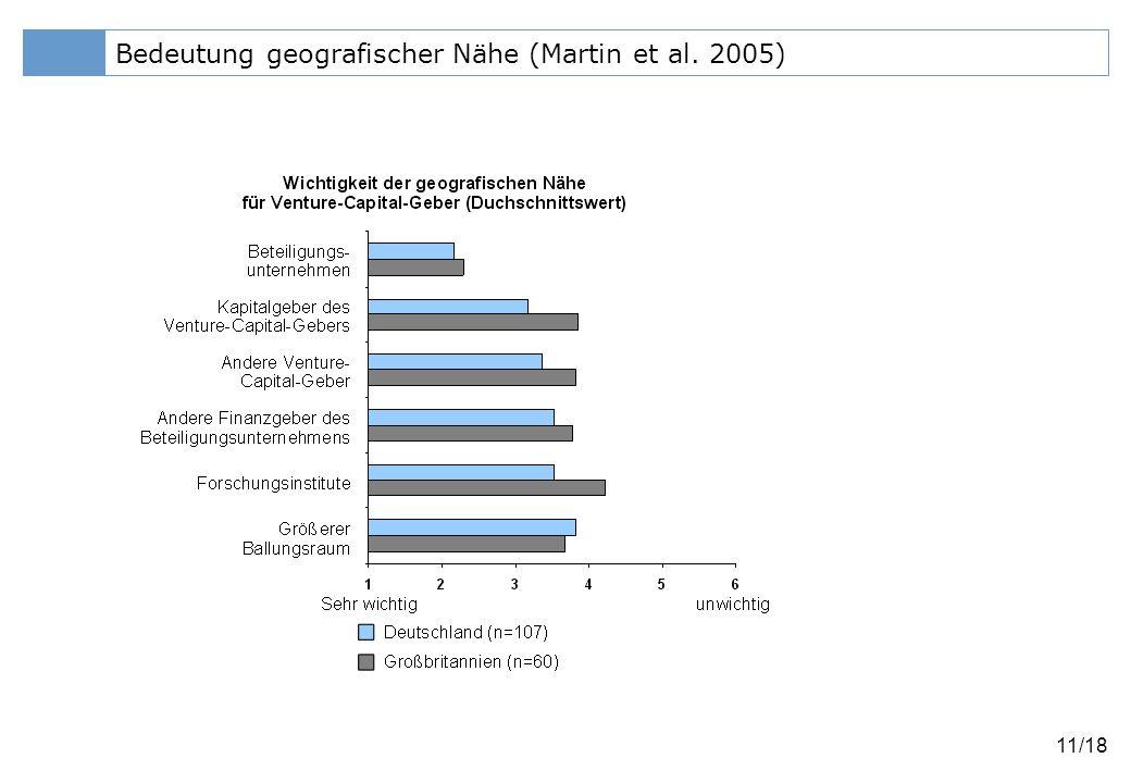 Bedeutung geografischer Nähe (Martin et al. 2005)
