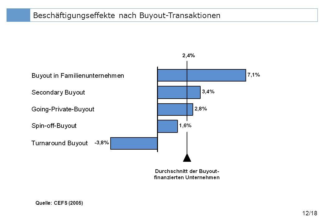 Beschäftigungseffekte nach Buyout-Transaktionen