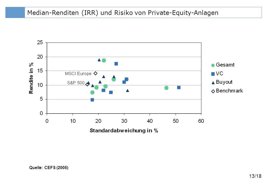 Median-Renditen (IRR) und Risiko von Private-Equity-Anlagen