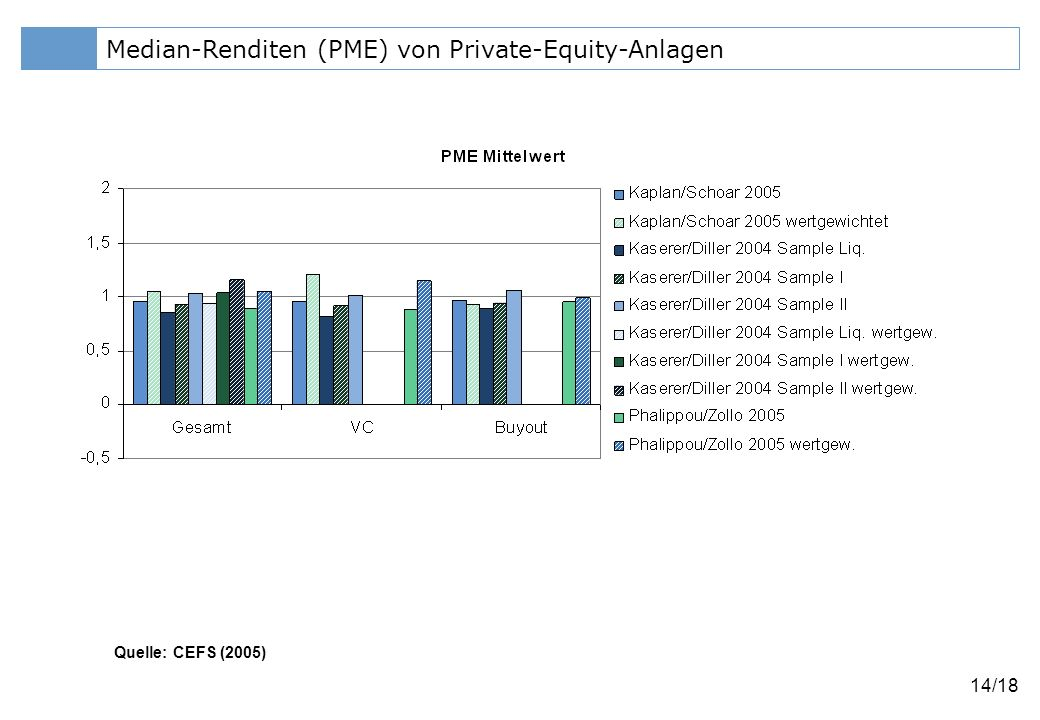 Median-Renditen (PME) von Private-Equity-Anlagen