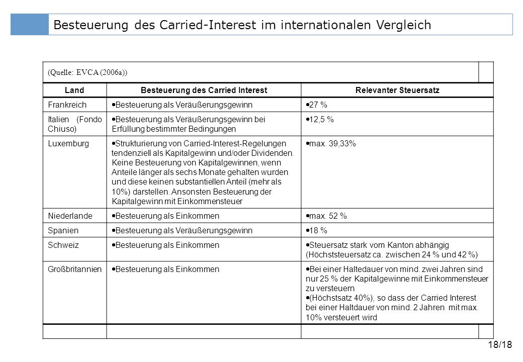 Besteuerung des Carried Interest Relevanter Steuersatz