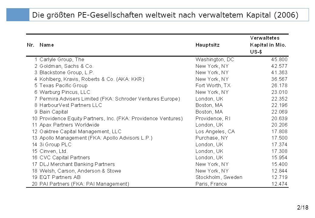 Die größten PE-Gesellschaften weltweit nach verwaltetem Kapital (2006)