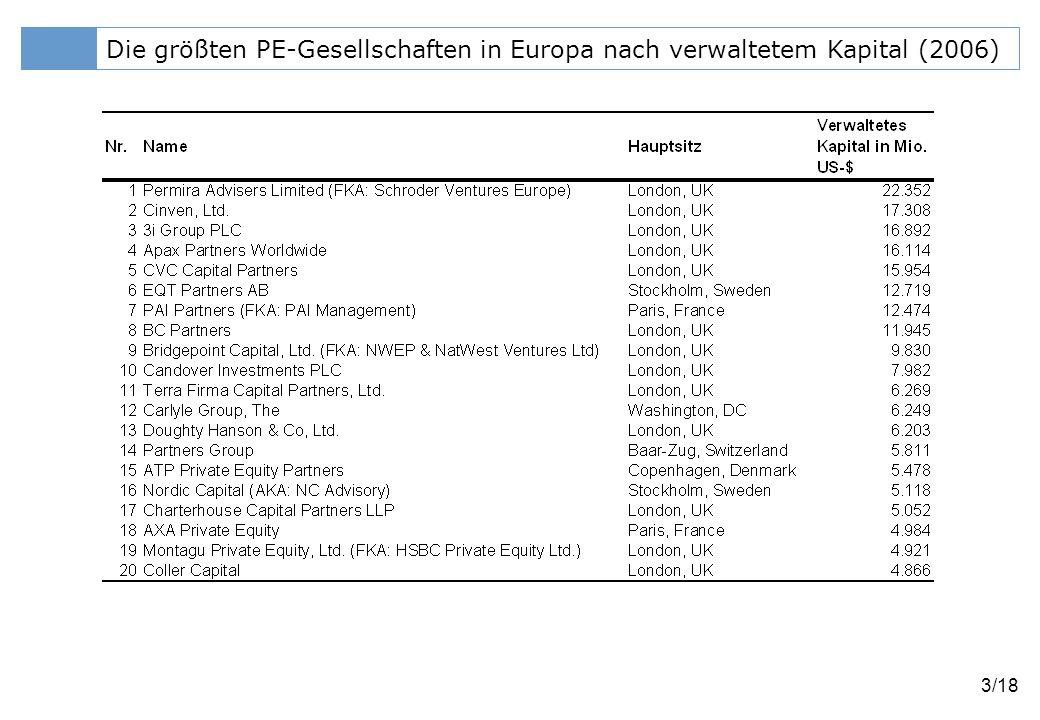 Die größten PE-Gesellschaften in Europa nach verwaltetem Kapital (2006)