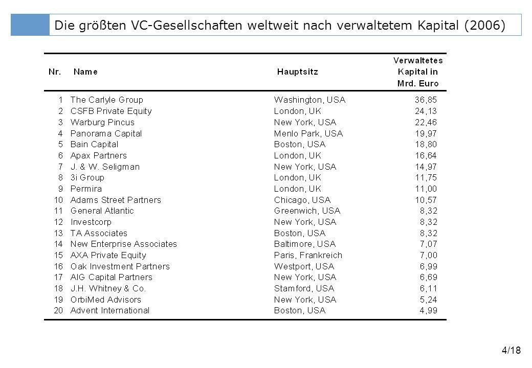 Die größten VC-Gesellschaften weltweit nach verwaltetem Kapital (2006)