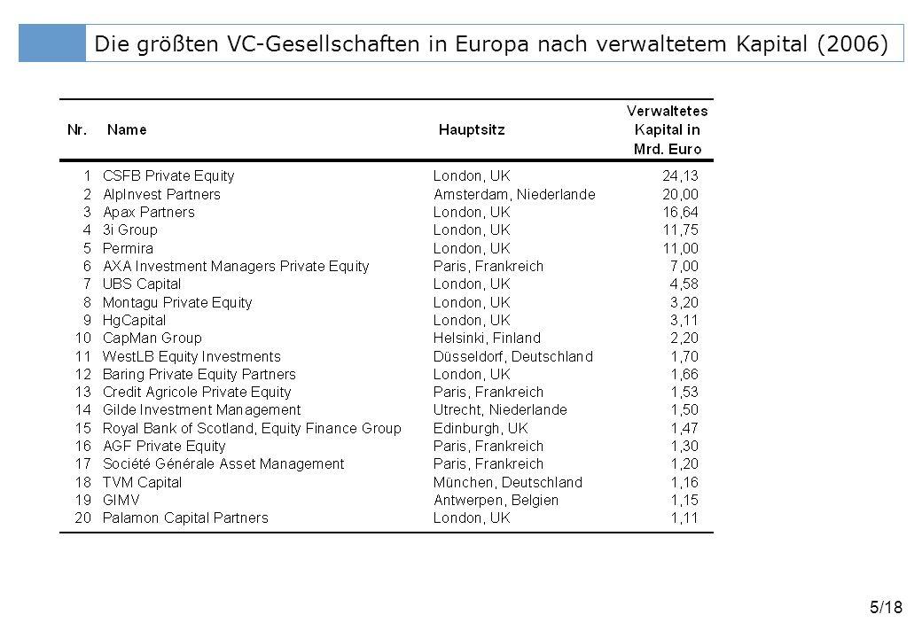 Die größten VC-Gesellschaften in Europa nach verwaltetem Kapital (2006)