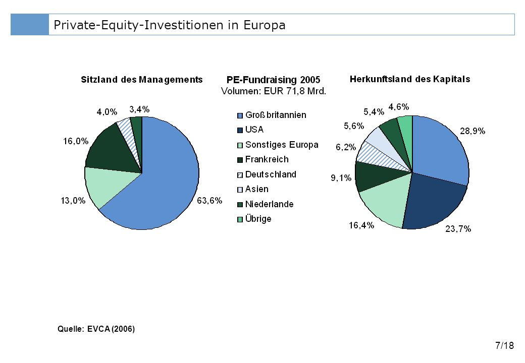 Private-Equity-Investitionen in Europa