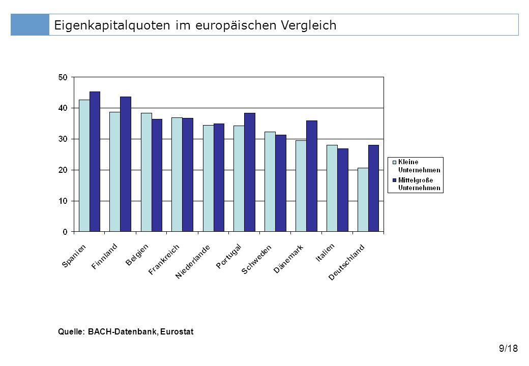 Eigenkapitalquoten im europäischen Vergleich