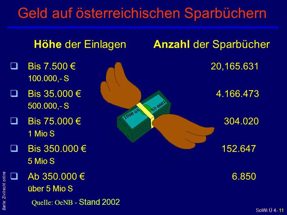 Geld auf österreichischen Sparbüchern